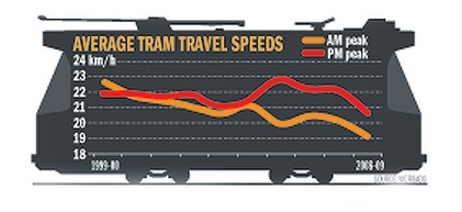 Average tram speeds